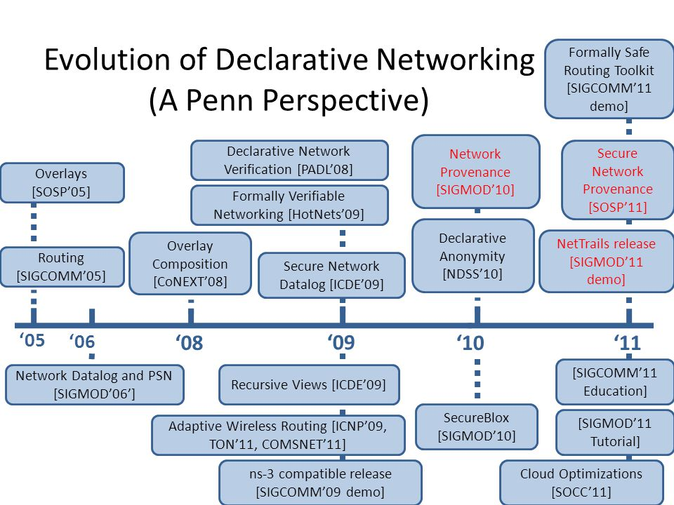 Evolution of Declarative Networking (A Penn Perspective) '08 '06 '10 '05 '09 '11 Routing [SIGCOMM'05] Overlays [SOSP'05] Overlay Composition [CoNEXT'08] NetTrails release [SIGMOD'11 demo] Secure Network Provenance [SOSP'11] Network Provenance [SIGMOD'10] Declarative Network Verification [PADL'08] Formally Safe Routing Toolkit [SIGCOMM'11 demo] Formally Verifiable Networking [HotNets'09] Cloud Optimizations [SOCC'11] Adaptive Wireless Routing [ICNP'09, TON'11, COMSNET'11] Recursive Views [ICDE'09] Network Datalog and PSN [SIGMOD'06'] SecureBlox [SIGMOD'10] Declarative Anonymity [NDSS'10] Secure Network Datalog [ICDE'09] ns-3 compatible release [SIGCOMM'09 demo] [SIGCOMM'11 Education] [SIGMOD'11 Tutorial]
