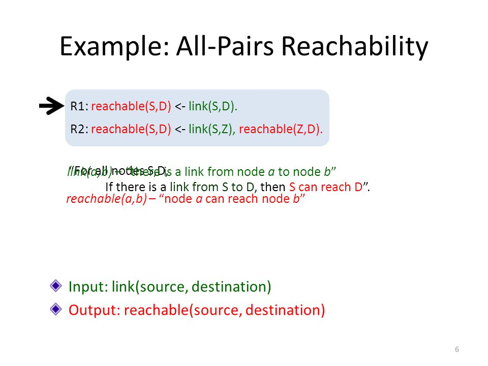 Example: All-Pairs Reachability R2: reachable(S,D) <- link(S,Z), reachable(Z,D).