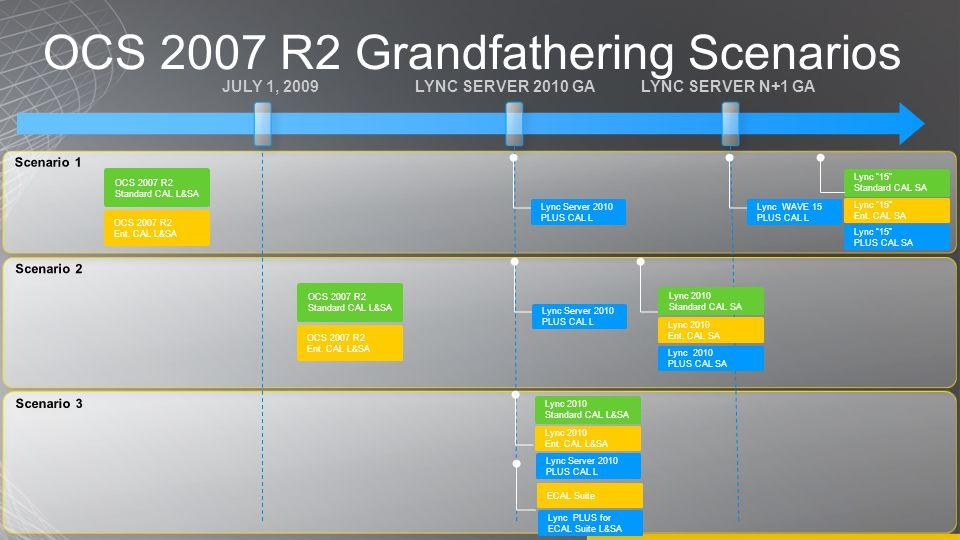 OCS 2007 R2 Grandfathering Scenarios JULY 1, 2009LYNC SERVER 2010 GALYNC SERVER N+1 GA OCS 2007 R2 Standard CAL L&SA OCS 2007 R2 Ent.