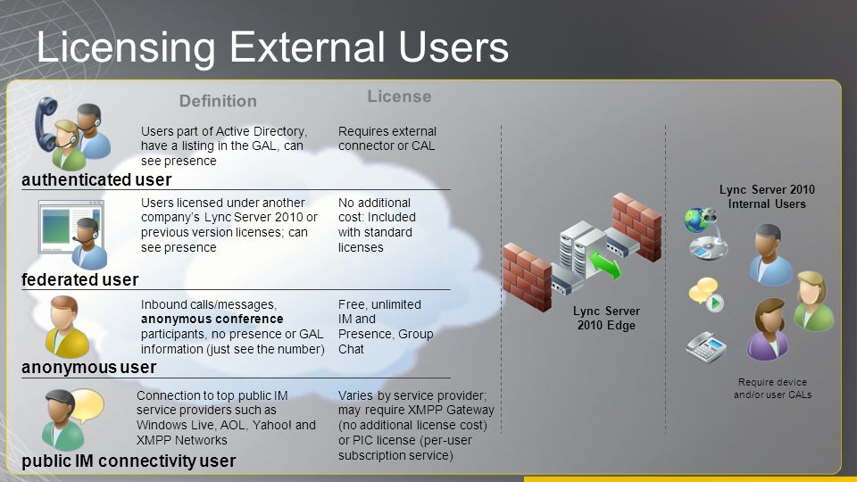 Licensing External Users Lync Server 2010 Edge Lync Server 2010 Internal Users anonymous user authenticated user federated user Users part of Active Directory, have a listing in the GAL, can see presence Requires external connector or CAL Users licensed under another company's Lync Server 2010 or previous version licenses; can see presence Inbound calls/messages, anonymous conference participants, no presence or GAL information (just see the number) public IM connectivity user Connection to top public IM service providers such as Windows Live, AOL, Yahoo.
