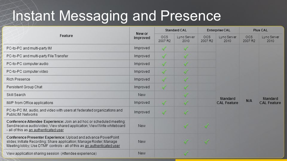 Instant Messaging and Presence Feature New or Improved Standard CALEnterprise CALPlus CAL OCS 2007 R2 Lync Server 2010 OCS 2007 R2 Lync Server 2010 OCS 2007 R2 Lync Server 2010 PC-to-PC and multi-party IM Improved Standard CAL Feature N/A Standard CAL Feature PC-to-PC and multi-party File Transfer Improved PC-to-PC computer audio Improved PC-to-PC computer video Improved Rich Presence Improved Persistent Group Chat Improved Skill Search New IM/P from Office applications Improved PC-to-PC IM, audio, and video with users at federated organizations and Public IM Networks Improved Conference Attendee Experience: Join an ad hoc or scheduled meeting; Send/receive audio/video; View shared application; View/Write whiteboard - all of this as an authenticated user New Conference Presenter Experience: Upload and advance PowerPoint slides; Initiate Recording; Share application; Manage Roster; Manage Meeting lobby; Use DTMF controls - all of this as an authenticated user New View application sharing session (Attendee experience) New