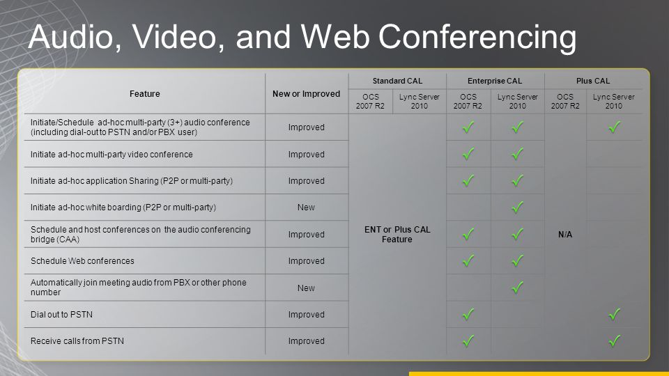 Audio, Video, and Web Conferencing FeatureNew or Improved Standard CALEnterprise CALPlus CAL OCS 2007 R2 Lync Server 2010 OCS 2007 R2 Lync Server 2010 OCS 2007 R2 Lync Server 2010 Initiate/Schedule ad-hoc multi-party (3+) audio conference (including dial-out to PSTN and/or PBX user) Improved ENT or Plus CAL Feature N/A Initiate ad-hoc multi-party video conferenceImproved Initiate ad-hoc application Sharing (P2P or multi-party)Improved Initiate ad-hoc white boarding (P2P or multi-party)New Schedule and host conferences on the audio conferencing bridge (CAA) Improved Schedule Web conferencesImproved Automatically join meeting audio from PBX or other phone number New Dial out to PSTNImproved Receive calls from PSTNImproved