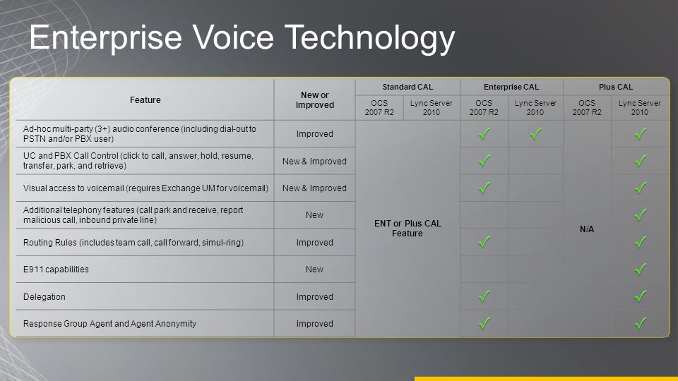 Enterprise Voice Technology Feature New or Improved Standard CALEnterprise CALPlus CAL OCS 2007 R2 Lync Server 2010 OCS 2007 R2 Lync Server 2010 OCS 2007 R2 Lync Server 2010 Ad-hoc multi-party (3+) audio conference (including dial-out to PSTN and/or PBX user) Improved ENT or Plus CAL Feature N/A UC and PBX Call Control (click to call, answer, hold, resume, transfer, park, and retrieve) New & Improved Visual access to voicemail (requires Exchange UM for voicemail)New & Improved Additional telephony features (call park and receive, report malicious call, inbound private line) New Routing Rules (includes team call, call forward, simul-ring)Improved E911 capabilitiesNew DelegationImproved Response Group Agent and Agent AnonymityImproved
