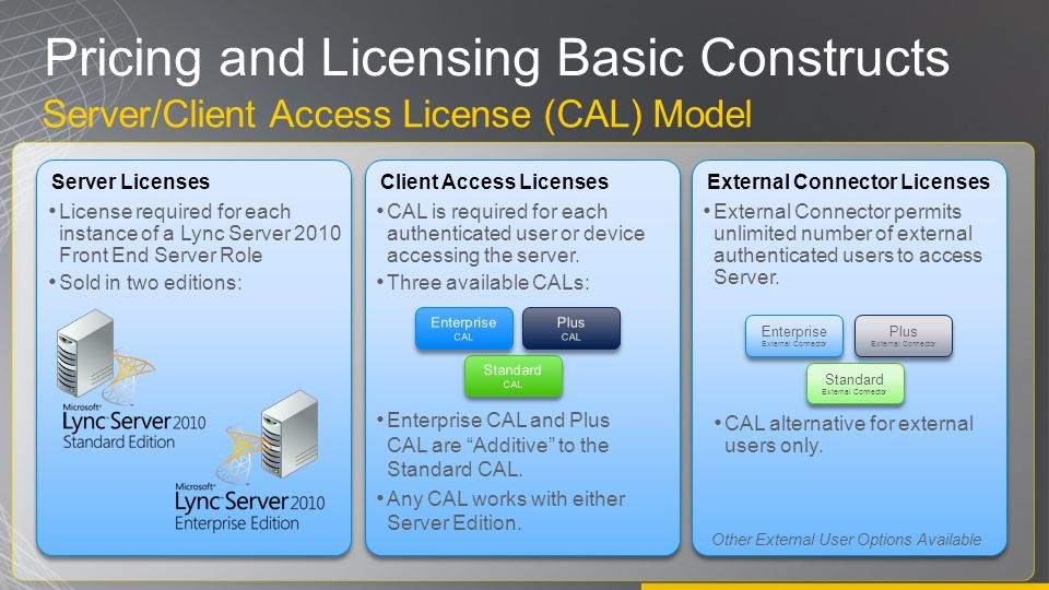 Pricing and Licensing Basic Constructs Server/Client Access License (CAL) Model Server Licenses License required for each instance of a Lync Server 2010 Front End Server Role Sold in two editions: Client Access Licenses CAL is required for each authenticated user or device accessing the server.