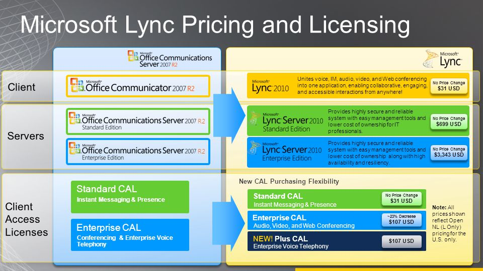 Microsoft Lync Pricing and Licensing R2 No Price Change $31 USD No Price Change $31 USD No Price Change $699 USD No Price Change $699 USD No Price Change $3,343 USD No Price Change $3,343 USD New CAL Purchasing Flexibility Standard CAL Instant Messaging & Presence Enterprise CAL Conferencing & Enterprise Voice Telephony Standard CAL Instant Messaging & Presence No Price Change $31 USD No Price Change $31 USD Enterprise CAL Audio, Video, and Web Conferencing ~23% Decrease $107 USD ~23% Decrease $107 USD NEW.