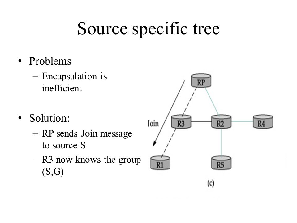 Source specific tree Problems – Encapsulation is inefficient Solution: – RP sends Join message to source S – R3 now knows the group (S,G)