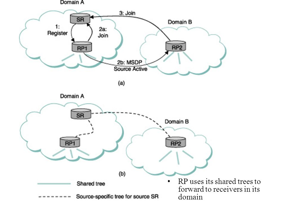 RP uses its shared trees to forward to receivers in its domain