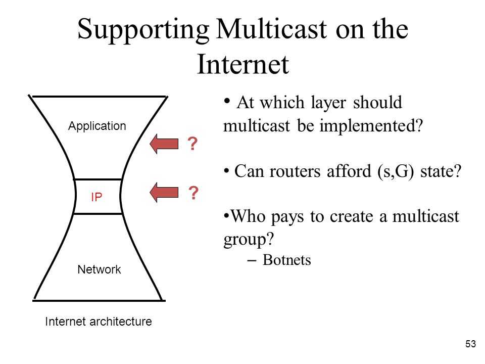 53 Supporting Multicast on the Internet At which layer should multicast be implemented.