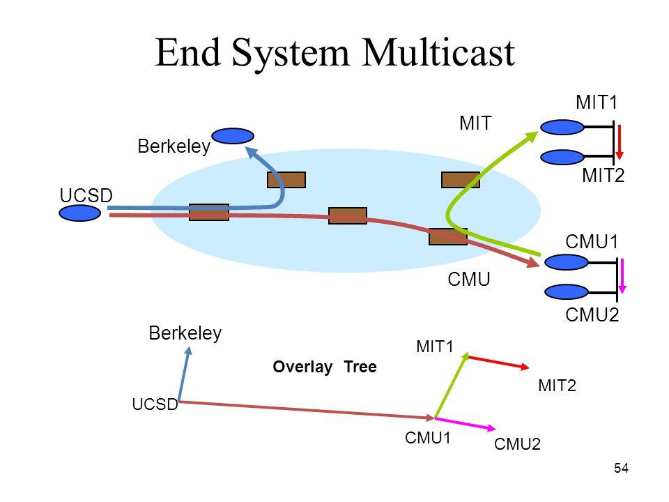 54 End System Multicast MIT1 MIT2 CMU1 CMU2 UCSD MIT1 MIT2 CMU2 Overlay Tree Berkeley CMU1 CMU Berkeley MIT UCSD