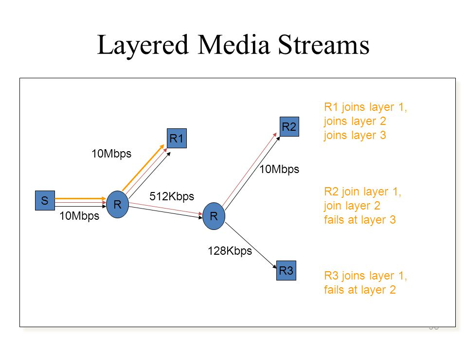 58 Layered Media Streams S R R1 R2 R3 R 10Mbps 512Kbps 128Kbps 10Mbps R3 joins layer 1, fails at layer 2 R2 join layer 1, join layer 2 fails at layer 3 R1 joins layer 1, joins layer 2 joins layer 3