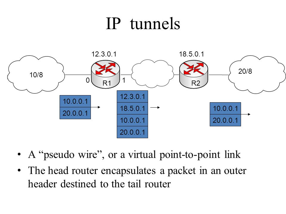 IP tunnels A pseudo wire , or a virtual point-to-point link The head router encapsulates a packet in an outer header destined to the tail router 12.3.0.118.5.0.1 10/8 20/8 10.0.0.1 20.0.0.1 10.0.0.1 20.0.0.1 12.3.0.1 18.5.0.110.0.0.1 20.0.0.1 01 R1R2