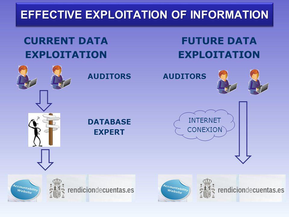 EFFECTIVE EXPLOITATION OF INFORMATION FUTURE DATA EXPLOITATION INTERNET CONEXION CURRENT DATA EXPLOITATION AUDITORS DATABASE EXPERT