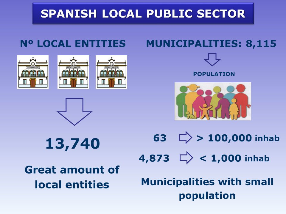 SPANISH LOCAL PUBLIC SECTOR Nº LOCAL ENTITIES 13,740 MUNICIPALITIES: 8,115 POPULATION 4,873< 1,000 inhab 63> 100,000 inhab Great amount of local entities Municipalities with small population