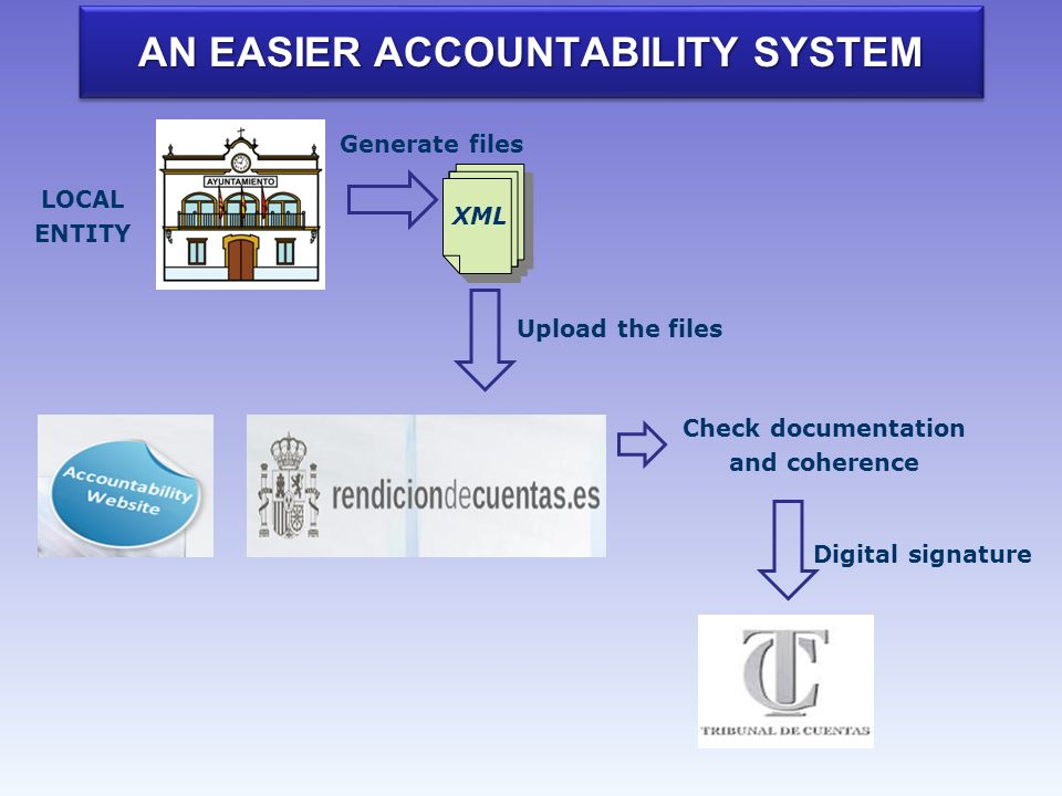 AN EASIER ACCOUNTABILITY SYSTEM Generate files Check documentation and coherence Digital signature LOCAL ENTITY Upload the files XML