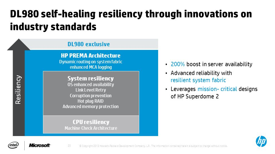 20 System resiliency OS enhanced availability Link Level Retry Corruption prevention Hot plug RAID Advanced memory protection DL980 self-healing resiliency through innovations on industry standards 200% boost in server availability Advanced reliability with resilient system fabric Leverages mission- critical designs of HP Superdome 2 DL980 exclusive HP PREMA Architecture Dynamic routing on system fabric enhanced MCA logging CPU resiliency Machine Check Architecture Resiliency