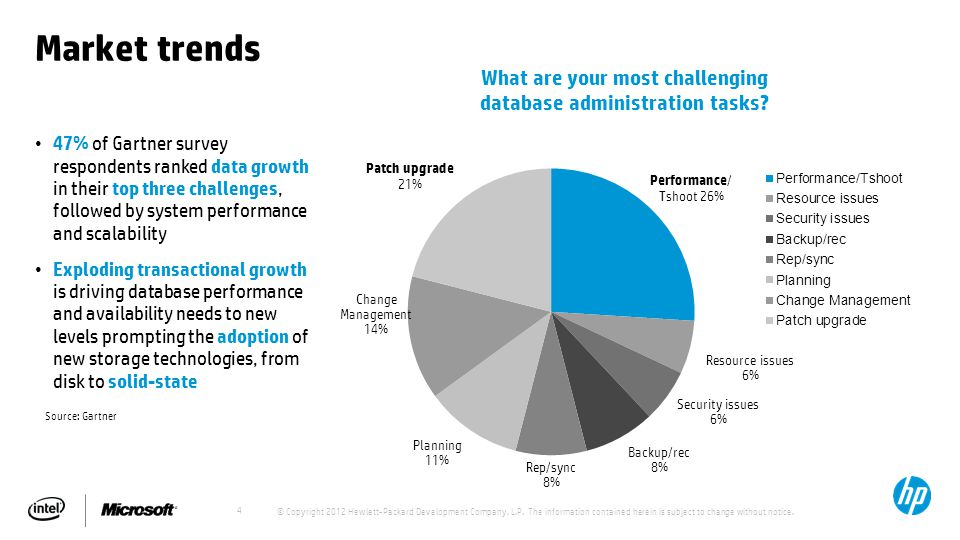 4 Market trends 47% of Gartner survey respondents ranked data growth in their top three challenges, followed by system performance and scalability Exploding transactional growth is driving database performance and availability needs to new levels prompting the adoption of new storage technologies, from disk to solid-state What are your most challenging database administration tasks.