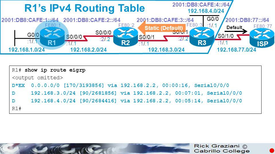 © R1's IPv4 Routing Table R1# show ip route eigrp D*EX 0.0.0.0/0 [170/3193856] via 192.168.2.2, 00:00:16, Serial0/0/0 D 192.168.3.0/24 [90/2681856] via 192.168.2.2, 00:07:01, Serial0/0/0 D 192.168.4.0/24 [90/2684416] via 192.168.2.2, 00:05:14, Serial0/0/0 R1# R1 R2R3 G0/0 :1/.1 S0/0/0 :1/.1 S0/0/1 :1/.1 S0/0/0 :2/.2 S0/0/1 :2/.2 2001:DB8:CAFE:1::/642001:DB8:CAFE:2::/642001:DB8:CAFE:3::/64 2001:DB8:CAFE:4::/64 192.168.1.0/24192.168.2.0/24 192.168.3.0/24 192.168.4.0/24 FE80::1FE80::2 FE80::3 G0/0 :1/.1 ISP FE80::77 S0/1/0 :1/.1 192.168.77.0/24 2001:DB8:77::/64 Default Static (Default)