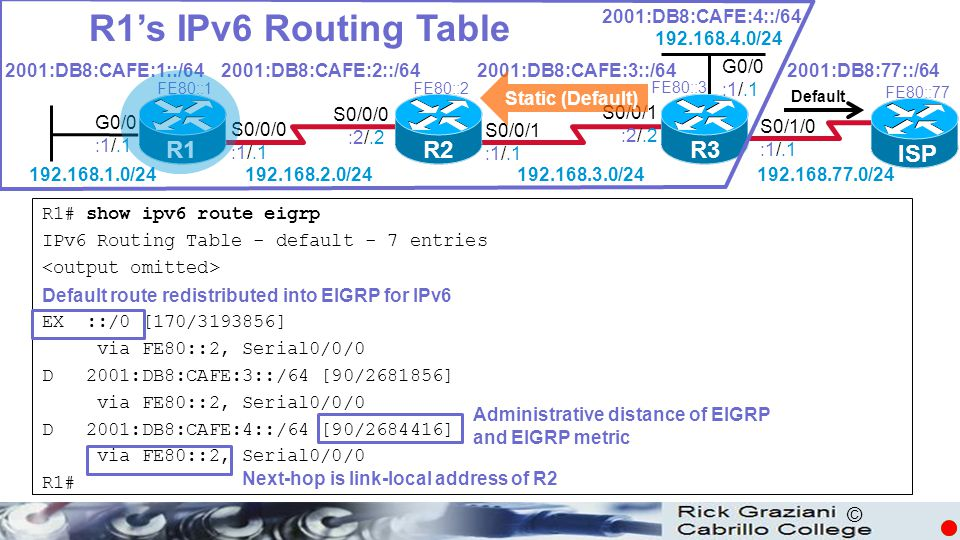 © R1's IPv6 Routing Table R1# show ipv6 route eigrp IPv6 Routing Table - default - 7 entries EX ::/0 [170/3193856] via FE80::2, Serial0/0/0 D 2001:DB8:CAFE:3::/64 [90/2681856] via FE80::2, Serial0/0/0 D 2001:DB8:CAFE:4::/64 [90/2684416] via FE80::2, Serial0/0/0 R1# Administrative distance of EIGRP and EIGRP metric Next-hop is link-local address of R2 R1 R2R3 G0/0 :1/.1 S0/0/0 :1/.1 S0/0/1 :1/.1 S0/0/0 :2/.2 S0/0/1 :2/.2 2001:DB8:CAFE:1::/642001:DB8:CAFE:2::/642001:DB8:CAFE:3::/64 2001:DB8:CAFE:4::/64 192.168.1.0/24192.168.2.0/24 192.168.3.0/24 192.168.4.0/24 FE80::1FE80::2 FE80::3 G0/0 :1/.1 ISP FE80::77 S0/1/0 :1/.1 192.168.77.0/24 2001:DB8:77::/64 Default route redistributed into EIGRP for IPv6 Default Static (Default)