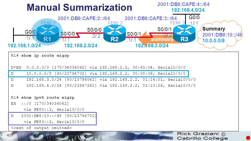 © R1# show ip route eigrp D*EX 0.0.0.0/0 [170/34036062] via 192.168.2.2, 00:43:04, Serial0/0/0 D 10.0.0.0/8 [90/23796702] via 192.168.2.2, 00:00:06, Serial0/0/0 D 192.168.3.0/24 [90/23796062] via 192.168.2.2, 01:14:01, Serial0/0/0 D 192.168.4.0/24 [90/23847262] via 192.168.2.2, 01:10:26, Serial0/0/0 R1# show ipv6 route eigrp EX ::/0 [170/34036062] via FE80::2, Serial0/0/0 D 2001:DB8:10::/48 [90/23796702] via FE80::2, Serial0/0/0 Summary 2001:DB8:10::/48 10.0.0.0/8 Summary Manual Summarization R1 R2R3 G0/0 :1/.1 S0/0/0 :1/.1 S0/0/1 :1/.1 S0/0/0 :2/.2 S0/0/1 :2/.2 2001:DB8:CAFE:2::/642001:DB8:CAFE:3::/64 2001:DB8:CAFE:4::/64 192.168.1.0/24192.168.2.0/24 192.168.3.0/24 192.168.4.0/24 FE80::1FE80::2 FE80::3 G0/0 :1/.1