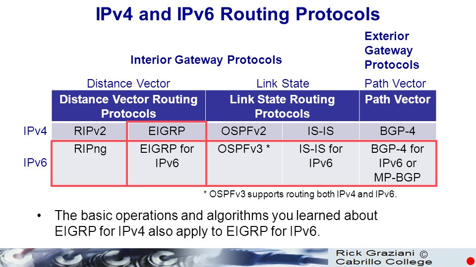 © IPv4 and IPv6 Routing Protocols * OSPFv3 supports routing both IPv4 and IPv6.