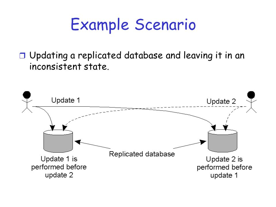 Example Scenario r Updating a replicated database and leaving it in an inconsistent state.