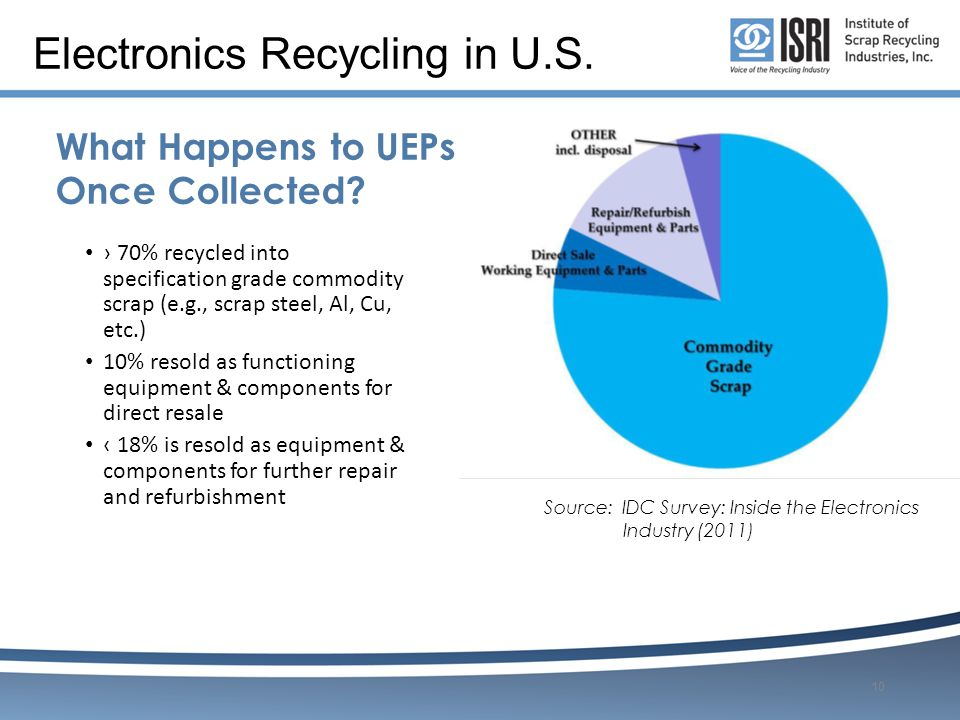 Electronics Recycling in U.S.