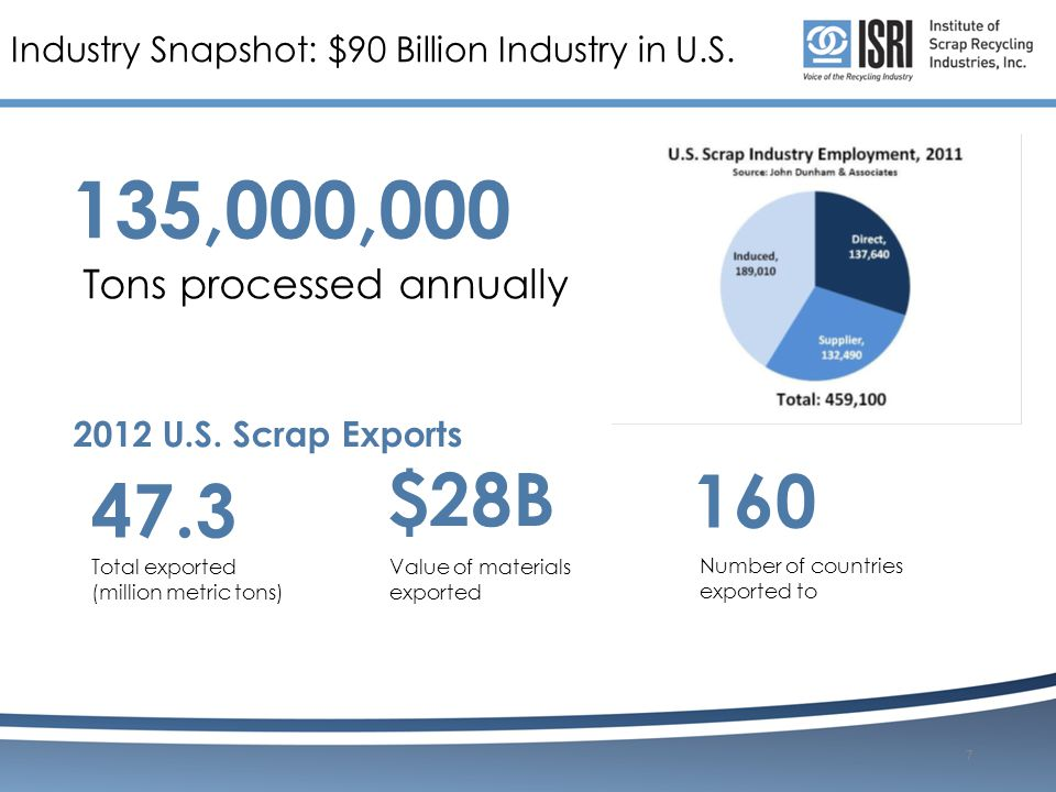 Industry Snapshot: $90 Billion Industry in U.S. 2012 U.S.
