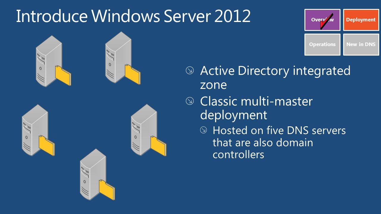 Active Directory integrated zone Classic multi-master deployment Hosted on five DNS servers that are also domain controllers OverviewDeployment OperationsNew in DNS