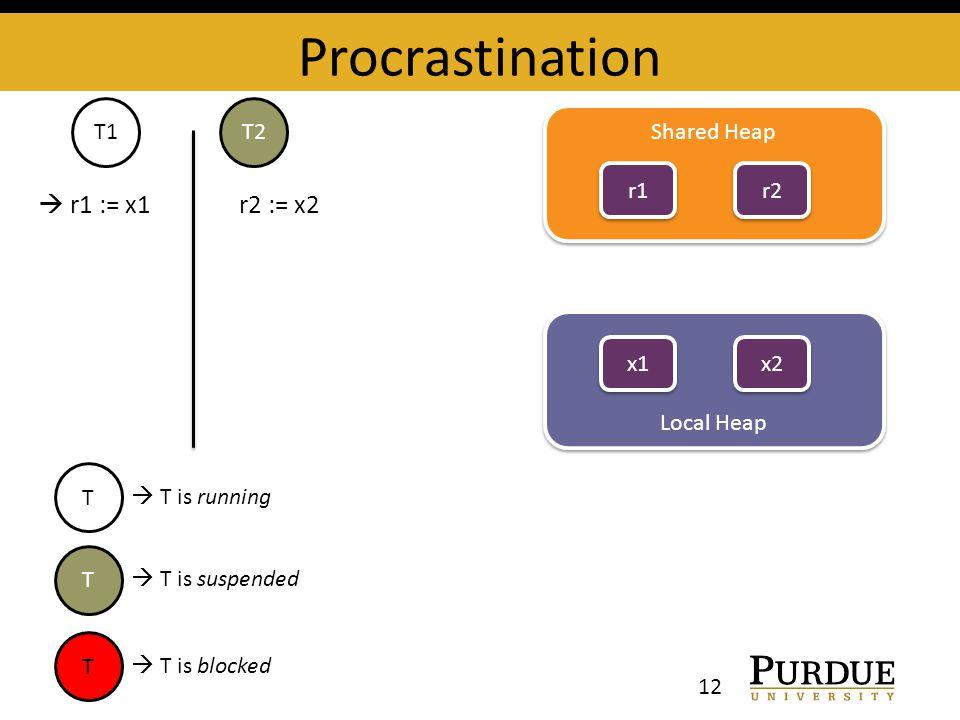Procrastination Shared Heap r1 Local Heap x1 T1T2 r2 x2  r1 := x1 r2 := x2 T  T is running T  T is suspended T  T is blocked 12