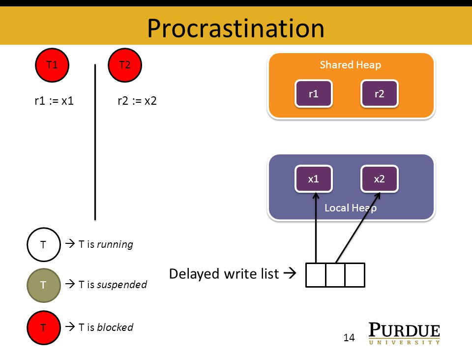 Procrastination Shared Heap r1 Local Heap x1 T1T2 r2 x2 Delayed write list  r1 := x1 r2 := x2 T  T is running T  T is suspended T  T is blocked 14