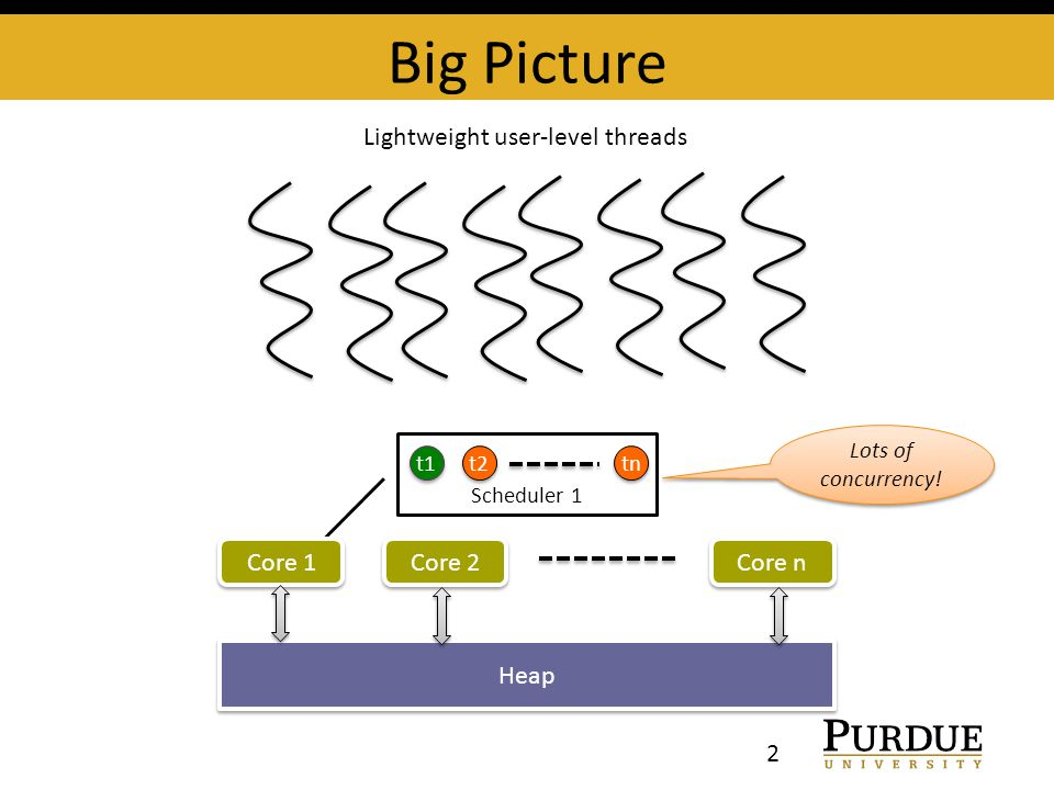 Big Picture 2 Lightweight user-level threads Scheduler 1 t1 t2 tn Lots of concurrency! Core 1 Core n Core 2 Heap
