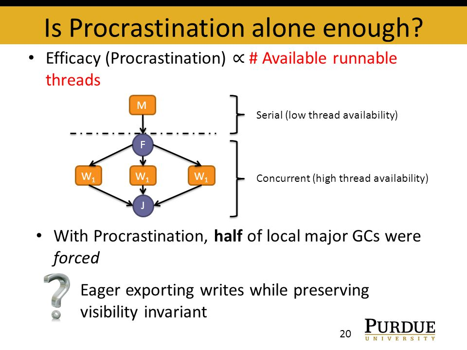 Efficacy (Procrastination) ∝ # Available runnable threads Is Procrastination alone enough? 20 M W1W1 W1W1 W1W1 F J Serial (low thread availability) Co