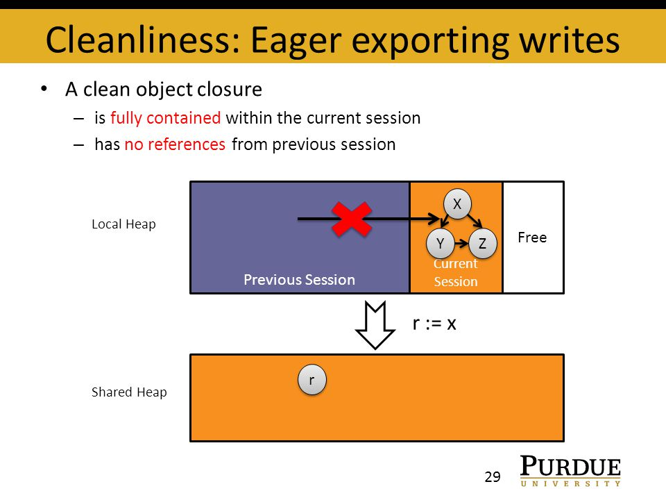 Cleanliness: Eager exporting writes 29 A clean object closure – is fully contained within the current session – has no references from previous session Previous Session Current Session Free Local Heap X X Y Y Z Z r := x r r Shared Heap