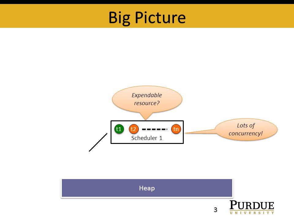 Big Picture 3 Expendable resource Big Picture 3 Scheduler 1 t1 t2 tn Lots of concurrency! Heap