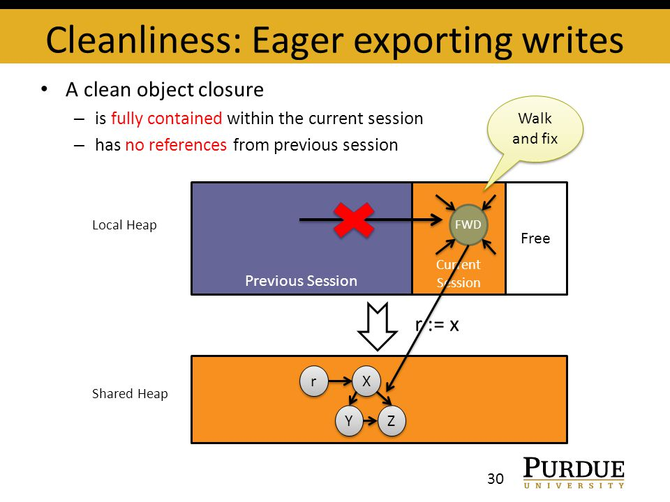 Cleanliness: Eager exporting writes 30 A clean object closure – is fully contained within the current session – has no references from previous sessio