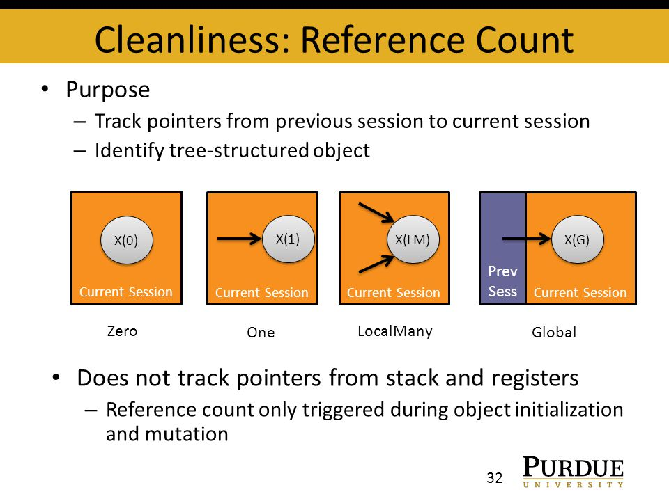 Cleanliness: Reference Count 32 Current Session X(0) Current Session X(1) Current Session X(LM) Current Session X(G) Prev Sess Zero One LocalMany Global Purpose – Track pointers from previous session to current session – Identify tree-structured object Does not track pointers from stack and registers – Reference count only triggered during object initialization and mutation