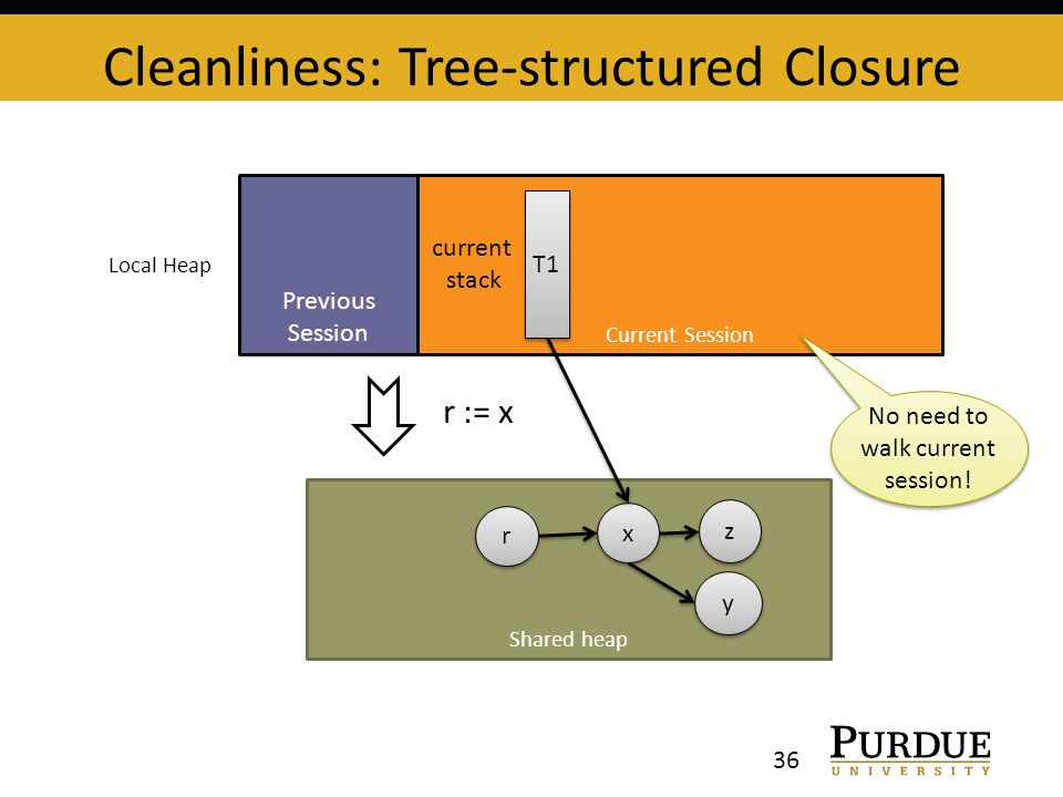 Shared heap Cleanliness: Tree-structured Closure 36 Previous Session Current Session x x y y z z T1 current stack Local Heap r := x r r No need to wal