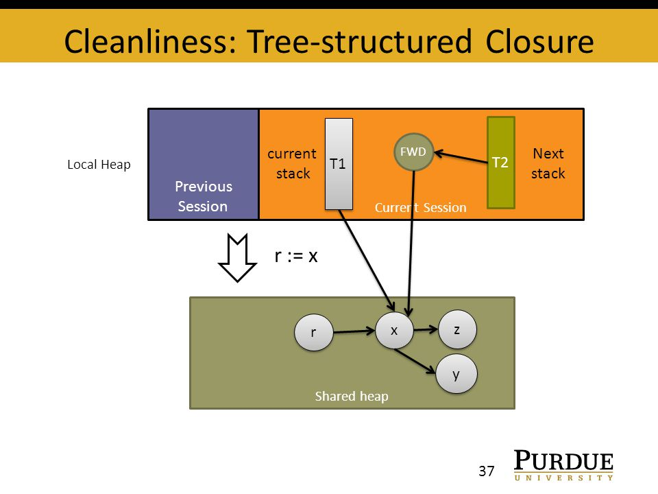 Shared heap Cleanliness: Tree-structured Closure 37 Previous Session Current Session x x y y z z T1 Local Heap r := x r r T2 Next stack FWD current stack