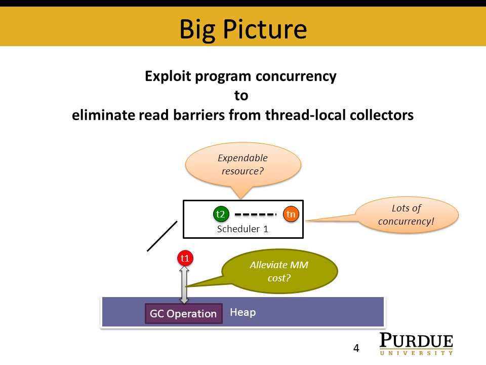 Big Picture 4 Expendable resource. Big Picture 4 Scheduler 1 t1 t2 tn Lots of concurrency.