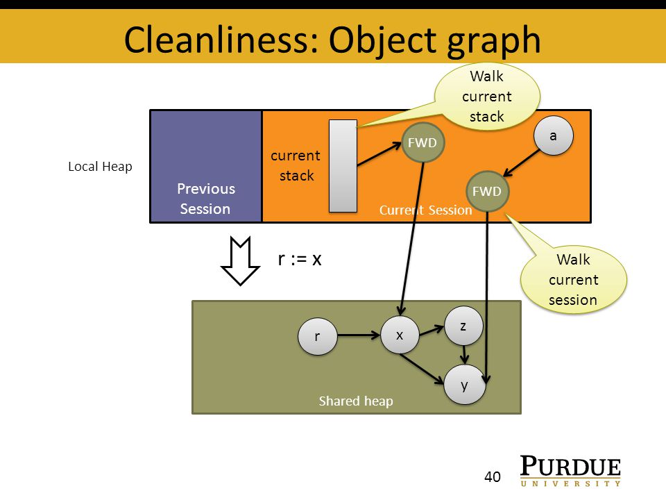 Shared heap Cleanliness: Object graph 40 Previous Session Current Session x x y y z z current stack Local Heap r := x r r a a FWD Walk current stack Walk current session