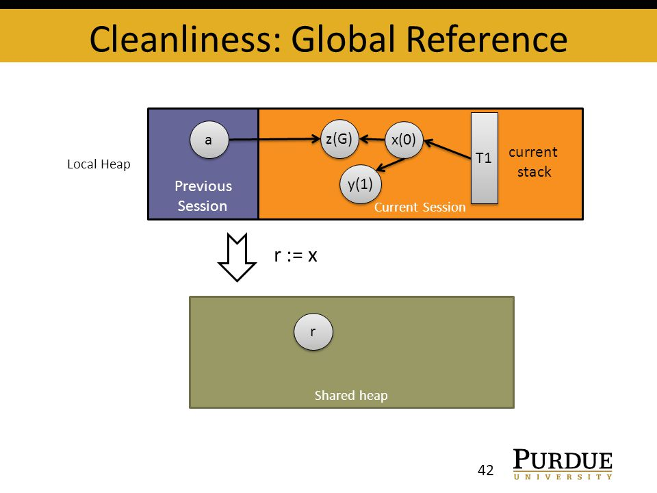 Cleanliness: Global Reference 42 Previous Session Current Session x(0) y(1) z(G) T1 current stack Local Heap Shared heap r := x r r a a