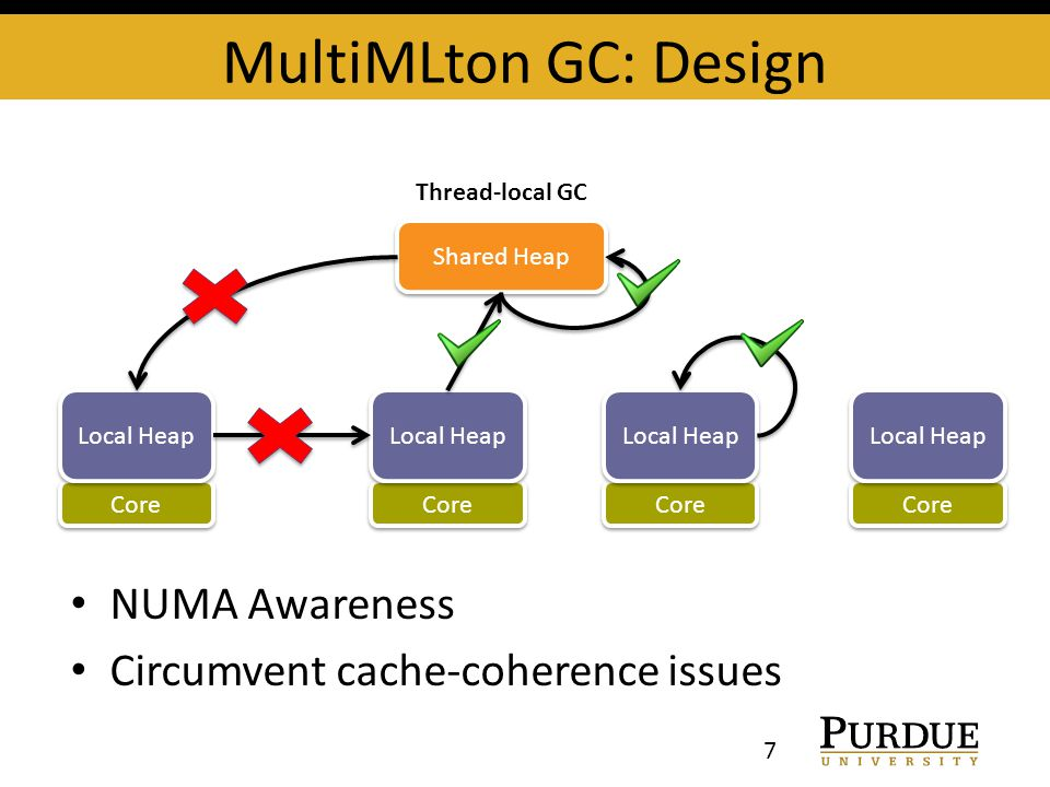 MultiMLton GC: Design 7 Core Local Heap Core Local Heap Core Local Heap Core Local Heap Shared Heap Thread-local GC NUMA Awareness Circumvent cache-coherence issues