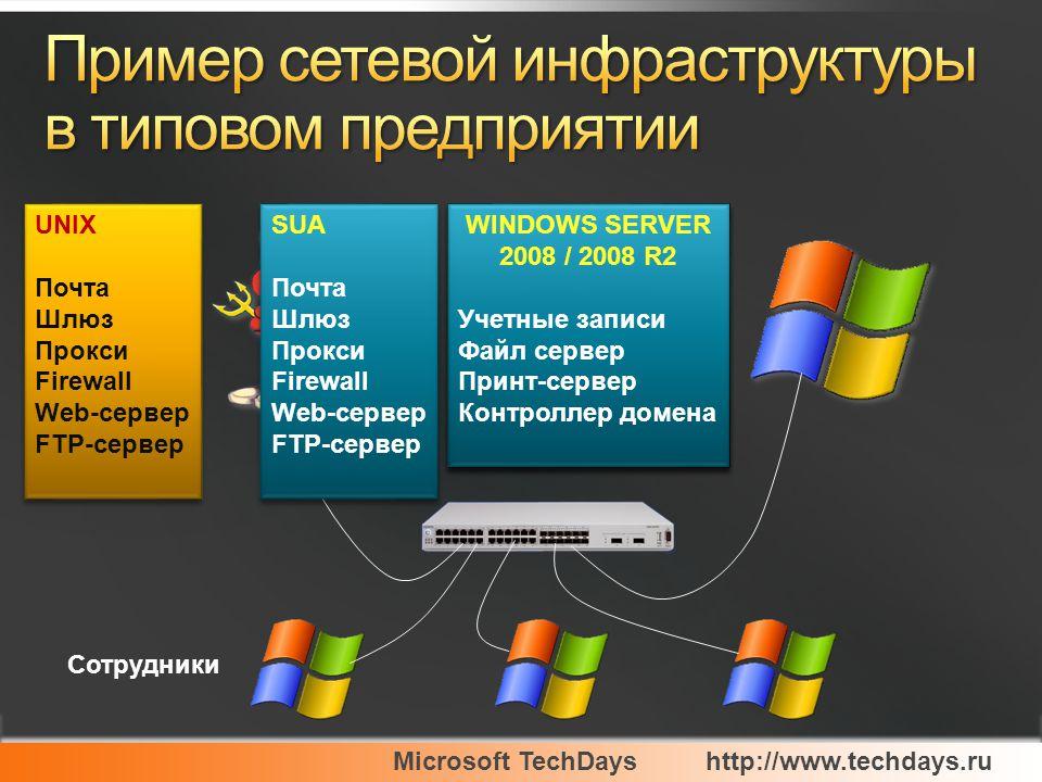 Microsoft TechDayshttp://www.techdays.ru Сотрудники UNIX Почта Шлюз Прокси Firewall Web-сервер FTP-сервер UNIX Почта Шлюз Прокси Firewall Web-сервер FTP-сервер WINDOWS SERVER 2003 / 2008 Учетные записи Файл сервер Принт-сервер Контроллер домена WINDOWS SERVER 2003 / 2008 Учетные записи Файл сервер Принт-сервер Контроллер домена SUA Почта Шлюз Прокси Firewall Web-сервер FTP-сервер SUA Почта Шлюз Прокси Firewall Web-сервер FTP-сервер WINDOWS SERVER 2008 / 2008 R2 Учетные записи Файл сервер Принт-сервер Контроллер домена WINDOWS SERVER 2008 / 2008 R2 Учетные записи Файл сервер Принт-сервер Контроллер домена