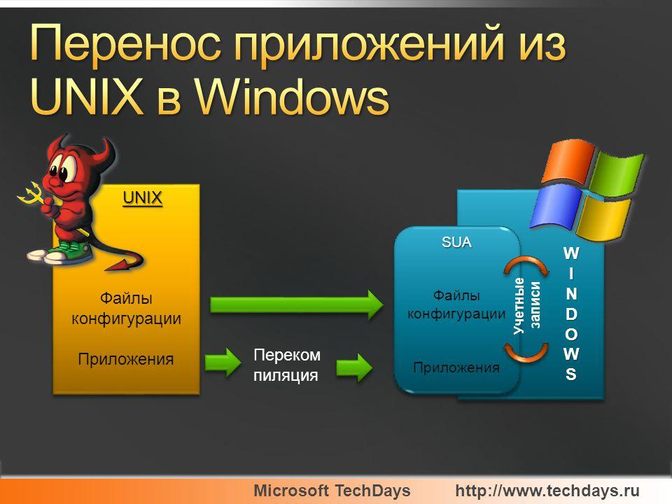 Microsoft TechDayshttp://www.techdays.ru Ядро Windows Аппаратный уровень Файловая система и драйвера подсистема win32/win64 подсистема API (socks) Windows system admin, сети, команды КоманднаястрокаКоманднаястрока GUIGUI Приложения Windows ДемоныДемоны Приложения Unix X11 R6 сервер UNIX уттилиты, сети, команды Коман дные Оболо чки Коман дные Оболо чки UNIXSDKUNIXSDK UNIXSDKUNIXSDK X11 NFS клиент и сервер подсистема Для UNIX приложений подсистема Для UNIX приложений UNIX / POSIX APIs BSD socket Windows Сторонние разработки Не установлено по умолчанию SDK