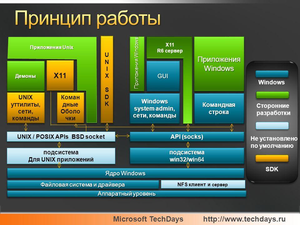 Microsoft TechDayshttp://www.techdays.ru 4.