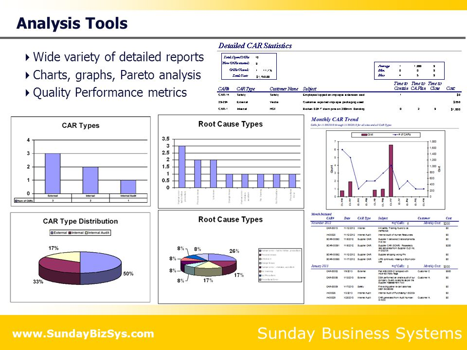 Sunday Business Systems www.SundayBizSys.com Internal Audits Generate audit reports Document general audit details Enter dates; an audit is open if there is no completion date