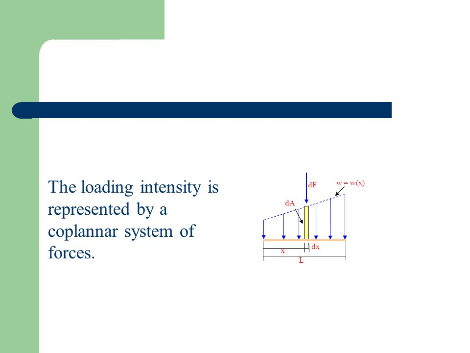 The loading intensity is represented by a coplannar system of forces. L x dx dA dF w = w(x)