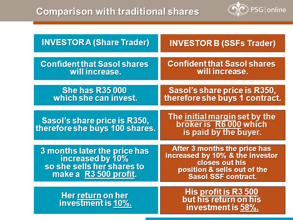 Comparison with traditional shares INVESTOR A (Share Trader) INVESTOR B (SSFs Trader) Confident that Sasol shares will increase. She has R35 000 which
