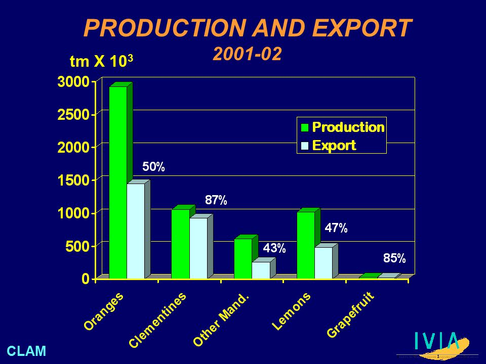PRODUCTION AND EXPORT 2001-02 tm X 10 3 CLAM