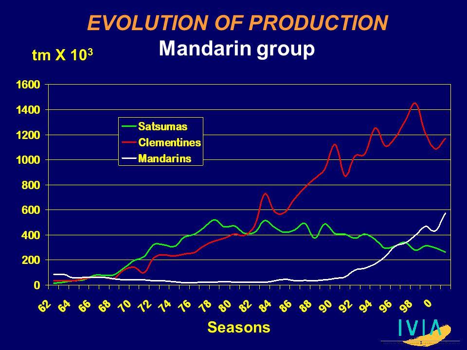 tm X 10 3 Seasons EVOLUTION OF PRODUCTION Mandarin group